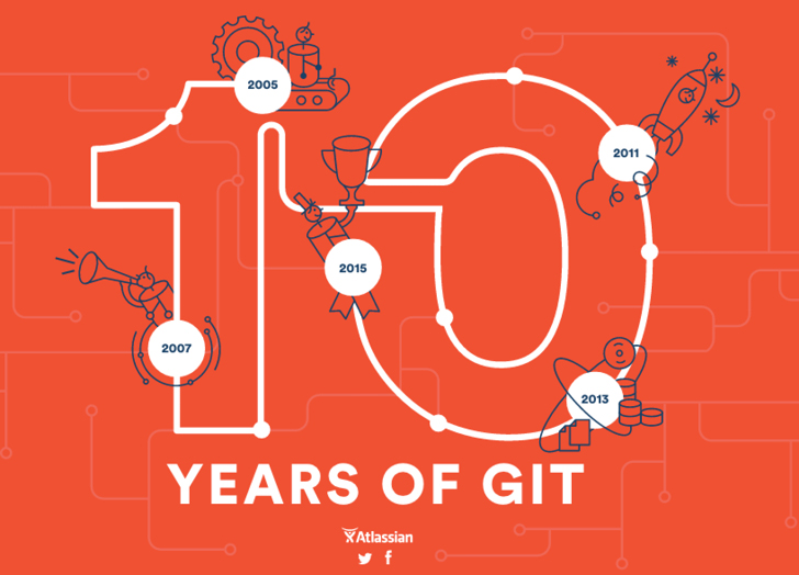 Ten Years of Git