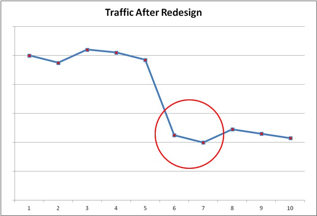 traffic after website redesign